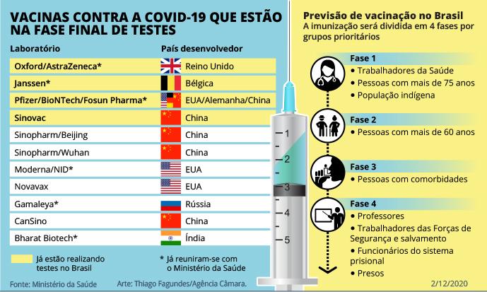 Arte com dados sobre as vacinas contra a Covid-19 que estão na fase final de testes