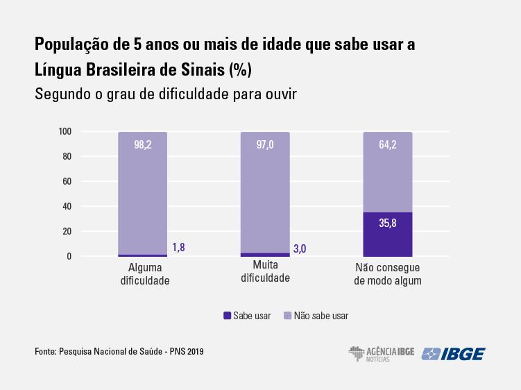"""Gráfico com 3 colunas em tons de lilás com o título """"População de 5 anos ou mais de idade que sabe usar a Língua Brasileira de Sinais (%), segundo o grau de dificuldade para ouvir"""". Coluna 1 - Alguma dificuldade: 98,2% não sabem usar, 1,8% sabe usar. Coluna 2 - Muita dificuldade: 97% não sabem usar, e 3% sabem usar. Coluna 3 - Não consegue de modo algum: 64,2% não sabe usar, e 35,8% sabe usar. No rodapé, do lado esquerdo, a fonte citada é a Pesquisa Nacional de Saúde - PNS 2019, e do lado direito estão os logos do IBGE e da Agência IBGE Notícias."""