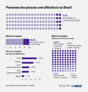 """Conjunto de 4 gráficos em tons de lilás com o título """"Panorama das pessoas com deficiência no Brasil"""". Gráfico 1: bolinhas roxas destacam 8,4% da população com 2 anos ou mais de idade. Gráfico 2: uma barra representa o nível de ocupação - 25,4% das pessoas de 14 anos ou mais de idade. Gráfico 3: cinco barras representam o nível de instrução de pessoas com 18 anos ou mais - 67,6% sem instrução e fundamental incompleto, 10,8% com fundamental completo e ensino médio incompleto, 16,6% com médio completo e superior incompleto e 5% com superior completo. Gráfico 4: bolinhas roxas representam o nível de ocupação por tipo de deficiência, sendo 32,6% com deficiência visual, 25,4% auditiva, 16,3% física (membros superiores), 15,3% física (membros inferiores) e 4,7% mental. No rodapé, do lado esquerdo, a fonte citada é a Pesquisa Nacional de Saúde - PNS 2019, e do lado direito estão os logos do IBGE e da Agência IBGE Notícias."""